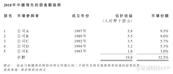 新股前瞻   港股刮起怀旧风 老牌甜食生产商久久王再递表