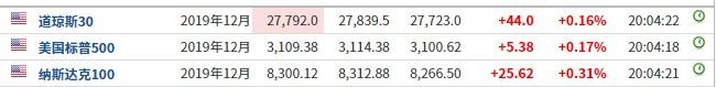 美股前瞻   三大股指期货小幅上涨,特斯拉(TSLA.US)盘前跌超3%