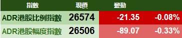 智通ADR统计 | 11月23日