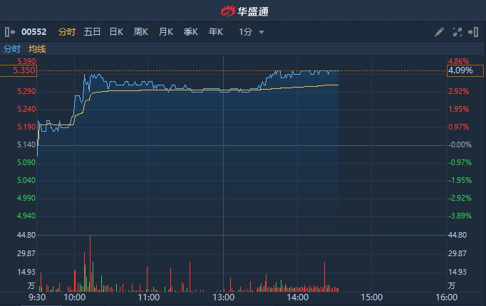 港股异动 | 获Hermes Investment增持246万股 中国通信服务(00552)涨逾4%
