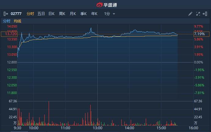 港股异动   因受益于全流通获瑞信瑞银看好 富力地产(02777)涨逾7%创三个月新高