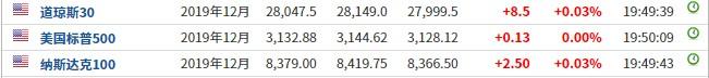 美股前瞻 | 美国三大股指期货基本持平 陌陌(MOMO.US)盘前涨超1%