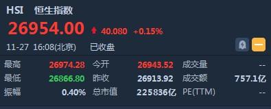 港股收盘(11.27) 恒指微涨0.15% 阿里巴巴(09988)收涨近3% 阿里概念股集体上扬