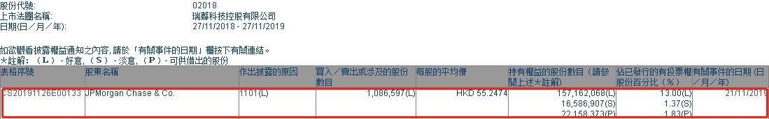 摩根大通增持瑞声科技(02018)108.66万股,每股作价55.25港元