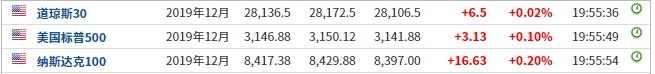 美股前瞻 | 三大股指期货延续向上走势 热门中概股普涨