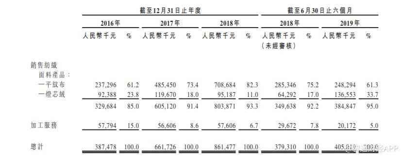 新股消息 | 亚东集团港交所递表,收益于江苏省纺织行业排名第三