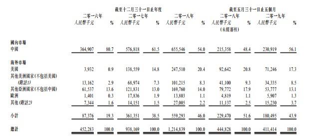 新股消息 | 迈科管业通过港交所聆讯 收益逐年增加