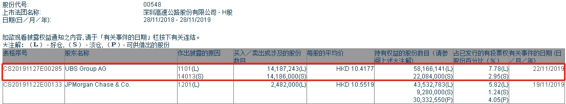 瑞银增持深高速(00548)1418.72万股,每股作价10.42港元