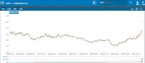 历史次高的3亿股日成交 是中粮控股(00606)十二年上市路最好的句号?