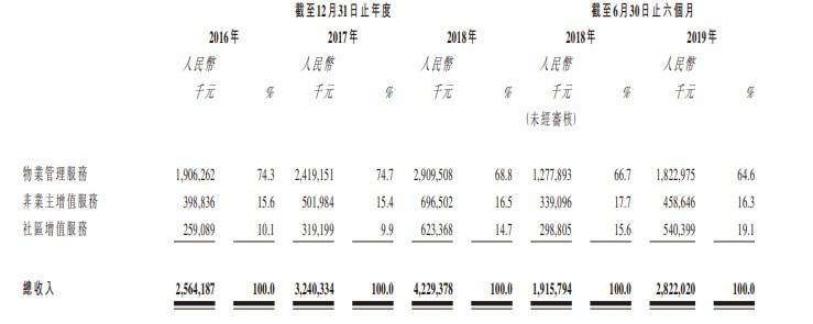 新股消息 | 保利物业通过港交所聆讯,物业服务百强排名第四