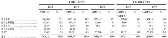 新股消息 | 大唐地产递表港交所,中国房地产百强排第74名