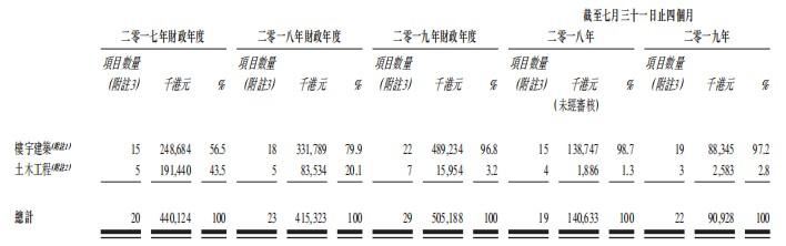 新股消息 | 香港模板工程分包商天任(环球)集团向港交所递表,投标成功率达20.7%