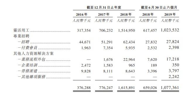 新股消息 | 人瑞人才通过港交所聆讯,为中国新经济公司策略HR合作伙伴