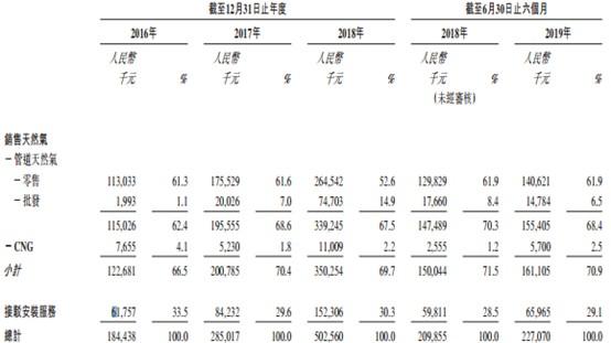 新股消息 | 汇名天然气递表港交所,近三年毛利率呈趋势下降