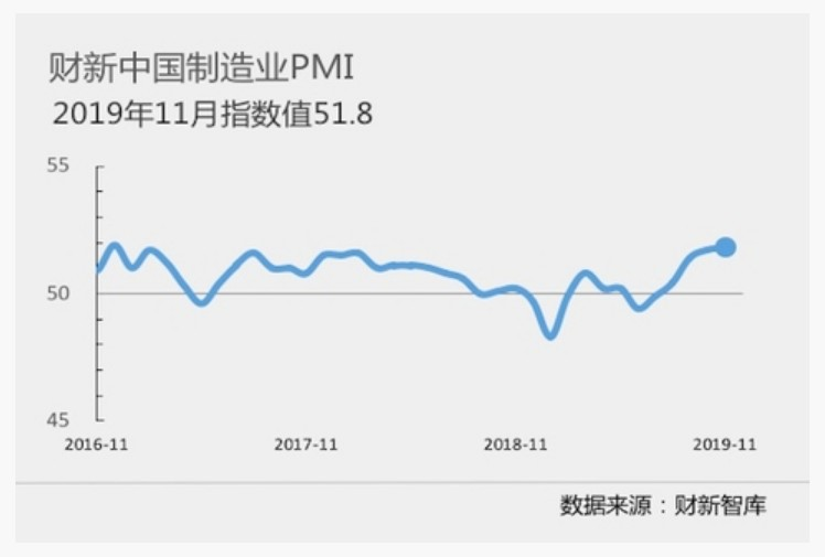 11月财新中国制造业PMI录得51.8,为2017年以来最高
