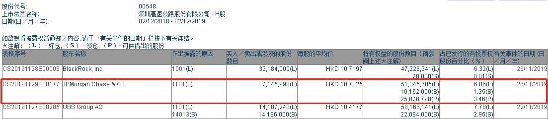 摩根大通增持深高速(00548)714.6万股,每股作价10.7港元