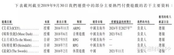 2019游戏社区第一股即将上线  心动网络(02400)打新通道正式开启