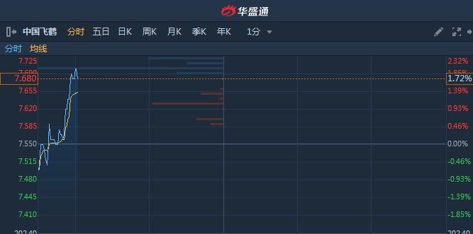 港股异动︱次新股中国飞鹤(06186)早盘逆市涨近2% 创上市新高