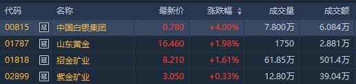 港股异动 | 美股下跌避险情绪升温 国际金价上扬 黄金股逆市走强