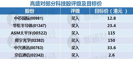 高盛:看好内地半导体及5G等范畴 建议买入中芯国际(00981)及华虹半导体(01347)等科技股