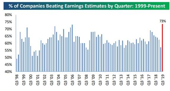 逾七成美股公司业绩好于预期,背后隐藏了什么真相?