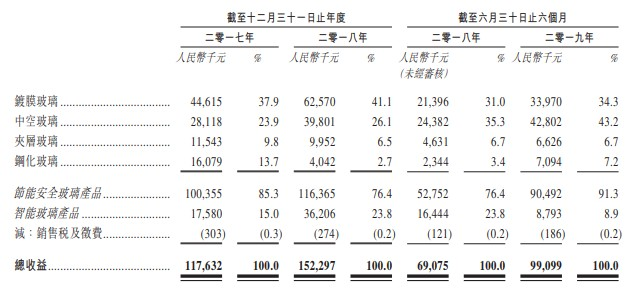 新股消息   玻璃厂商中国宏光二次递表港交所创业板 位列国内调光玻璃市场份额第三