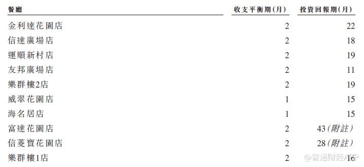 新股消息 | 合德控股递表港交所 市占率8.2%为澳门第二大茶餐厅运营商