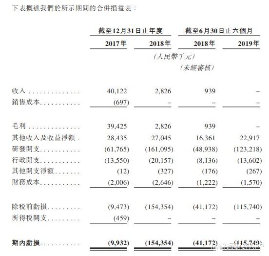 """新股前瞻︱欲分羹PD-1,康方生物科技半年""""空烧""""1.16亿"""