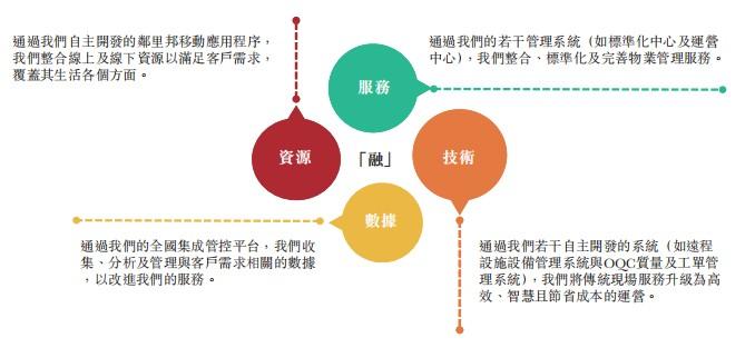 新股消息 | 时代邻里通过港交所聆讯,由时代中国(01233)分拆,业务扎根于大湾区