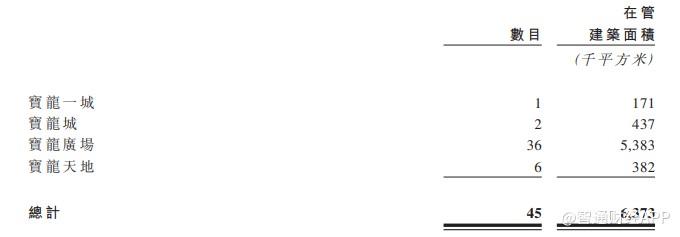 新股消息 | 宝龙商业通过港交所聆讯,市占率位列商业运营服务供应商第四