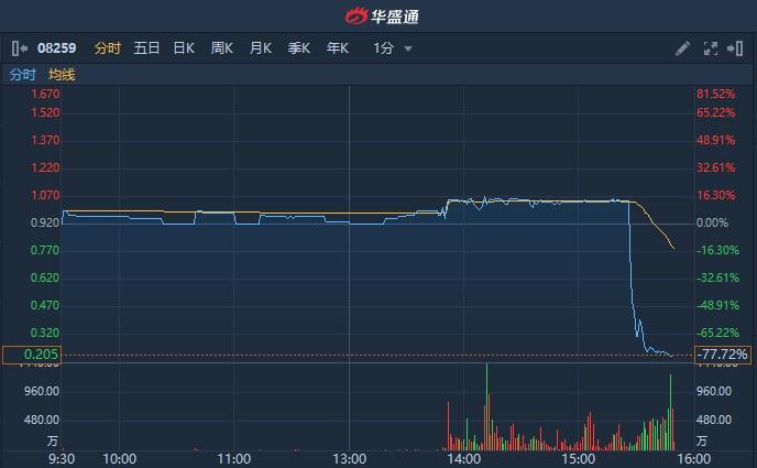 港股异动   创业板HON CORP(08259)尾盘惨遭洗仓 放量急挫近80%