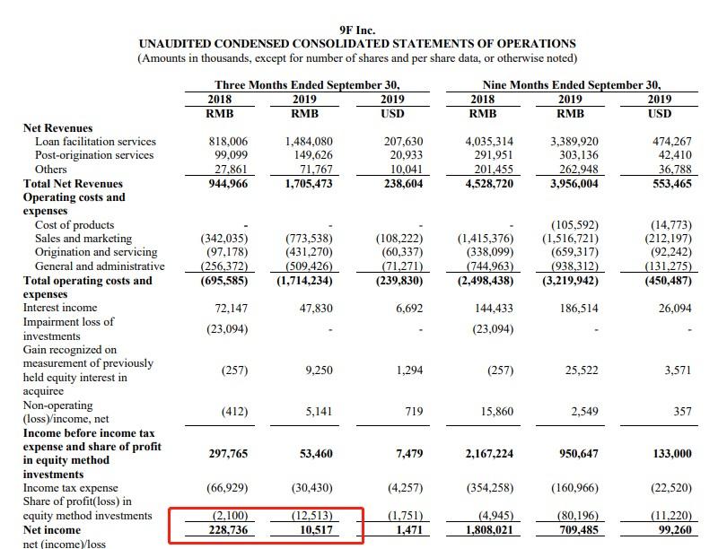 玖富(JFU.US)Q3净利润1050万元,同比锐减95.4%