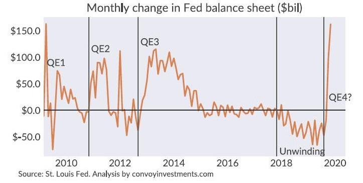 全球货币政策量化宽松让金融危机近在咫尺?