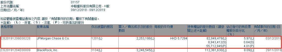 摩根大通减持中联重科(01157)225.32万股,每股作价5.73港元