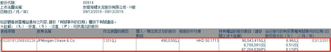 摩根大通减持海螺水泥(00914)49.003万股,每股作价50.17港元