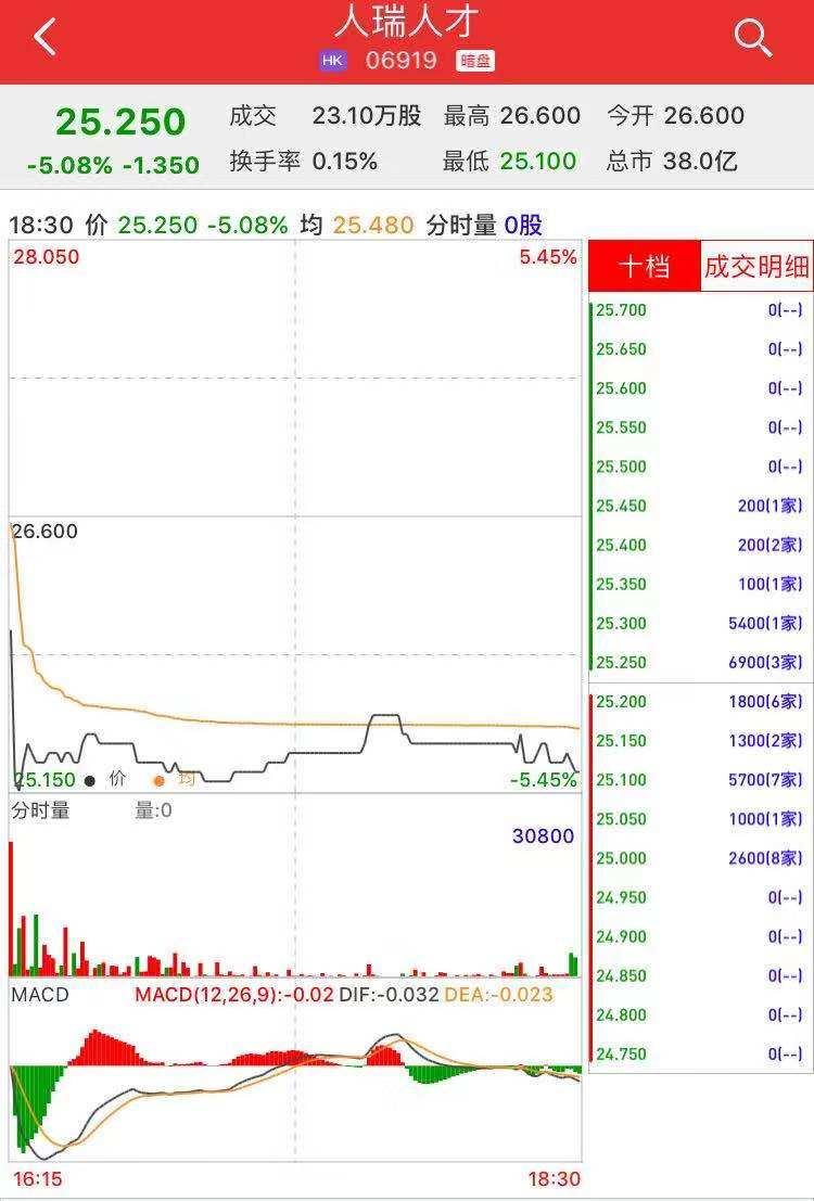 新股暗盘   人瑞人才(06919)暗盘收跌5.08%,每手亏135港元