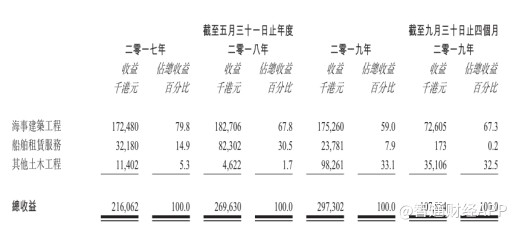 """新股前瞻丨裕勤控股:填海造陆不易,上市融资求""""解围"""""""
