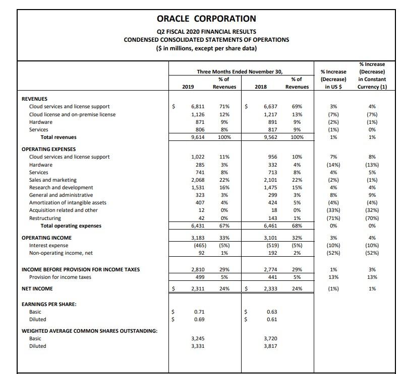 甲骨文(ORCL.US)Q3营收96亿美元,云与授权服务营收占比达71%