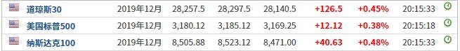 美股前瞻   三大股指期货集体上涨 热门中概股普涨