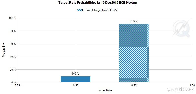 英国央行利率决议前瞻:12月料不降息 新行长人选及经济数据点评值得关注