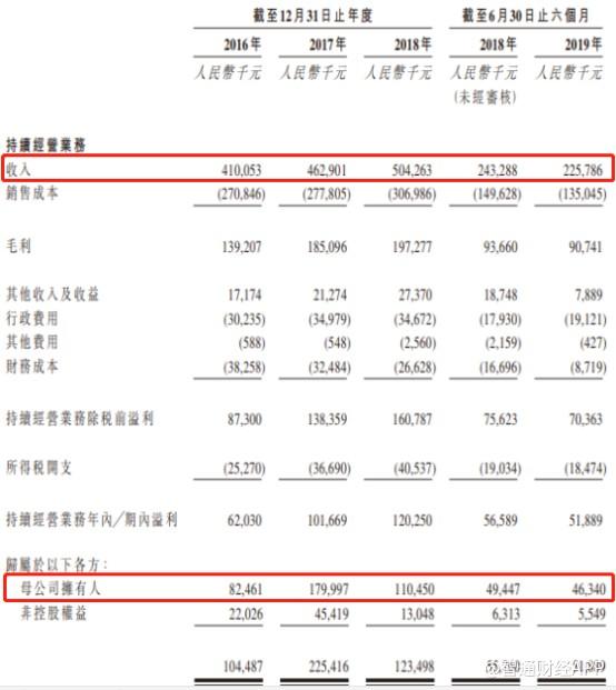 新股解读|以供水为业 台州水务(01542)用5.04亿营收敲开港交所大门
