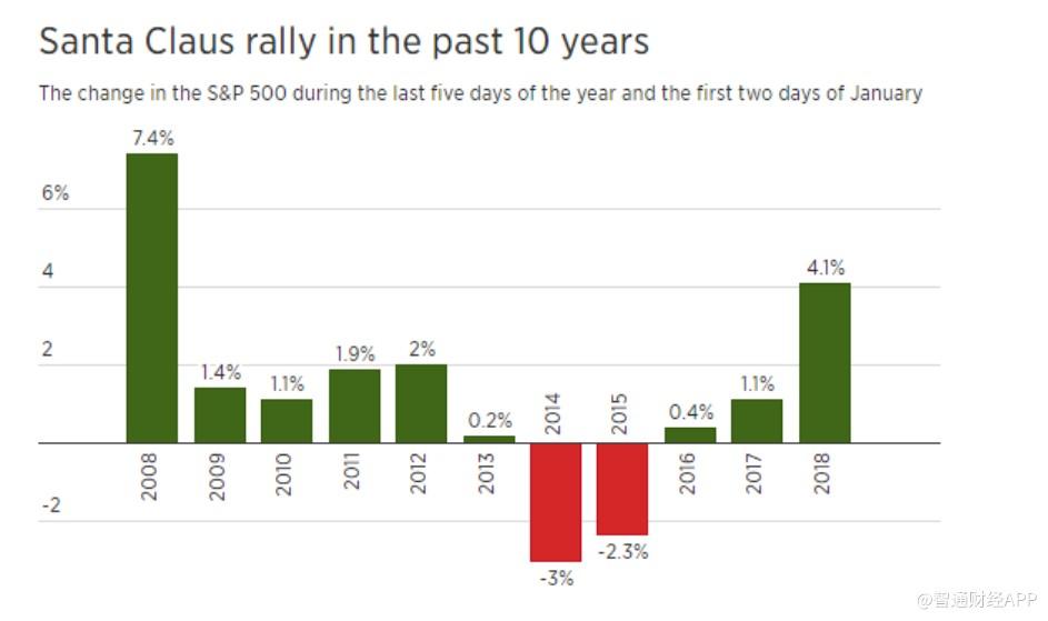 """美股下周正式进入""""圣诞行情"""",标普500有望续刷新高"""