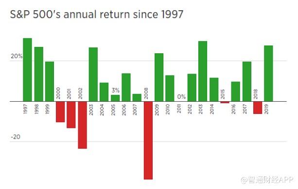 若涨势延续 标普500指数让人又相信有圣诞老人了