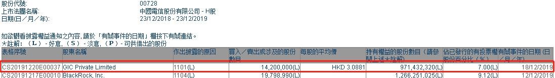 GIC增持大红鹰官方网站_大红鹰注册网址_大红鹰dhy登录界面电信(00728)1420万股,每股作价3.09港元