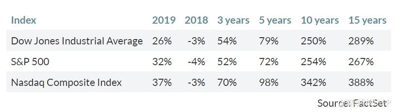 2019年标普500红黑榜:美超微(AMD.US)涨幅达150%,梅西(M.US)下跌30%