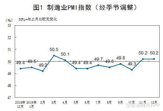 中国12月官方制造业PMI为50.2 超预期