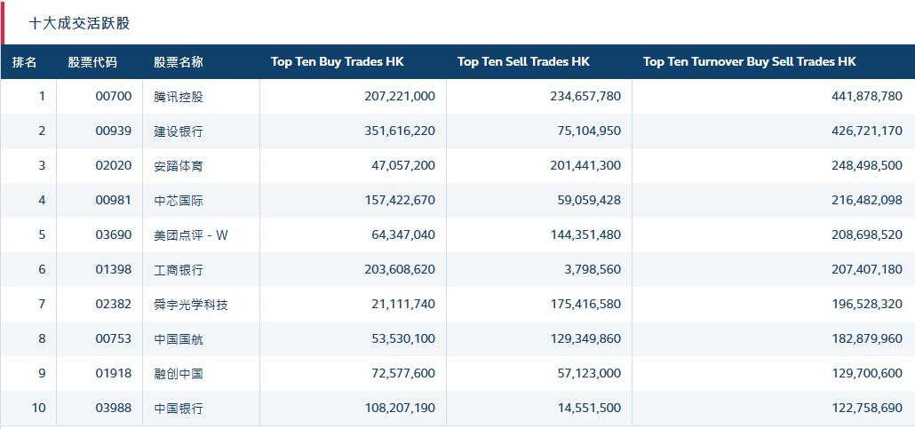 北水动向(12.31)|北水净流入19.07亿 再沽售舜宇光学(02382)超3.5亿