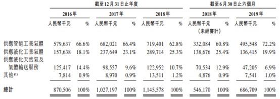 新股消息 | CHINA GAS INDUSTRY INVESTMENT递表港交所,是京津冀第二大工业气体供应商