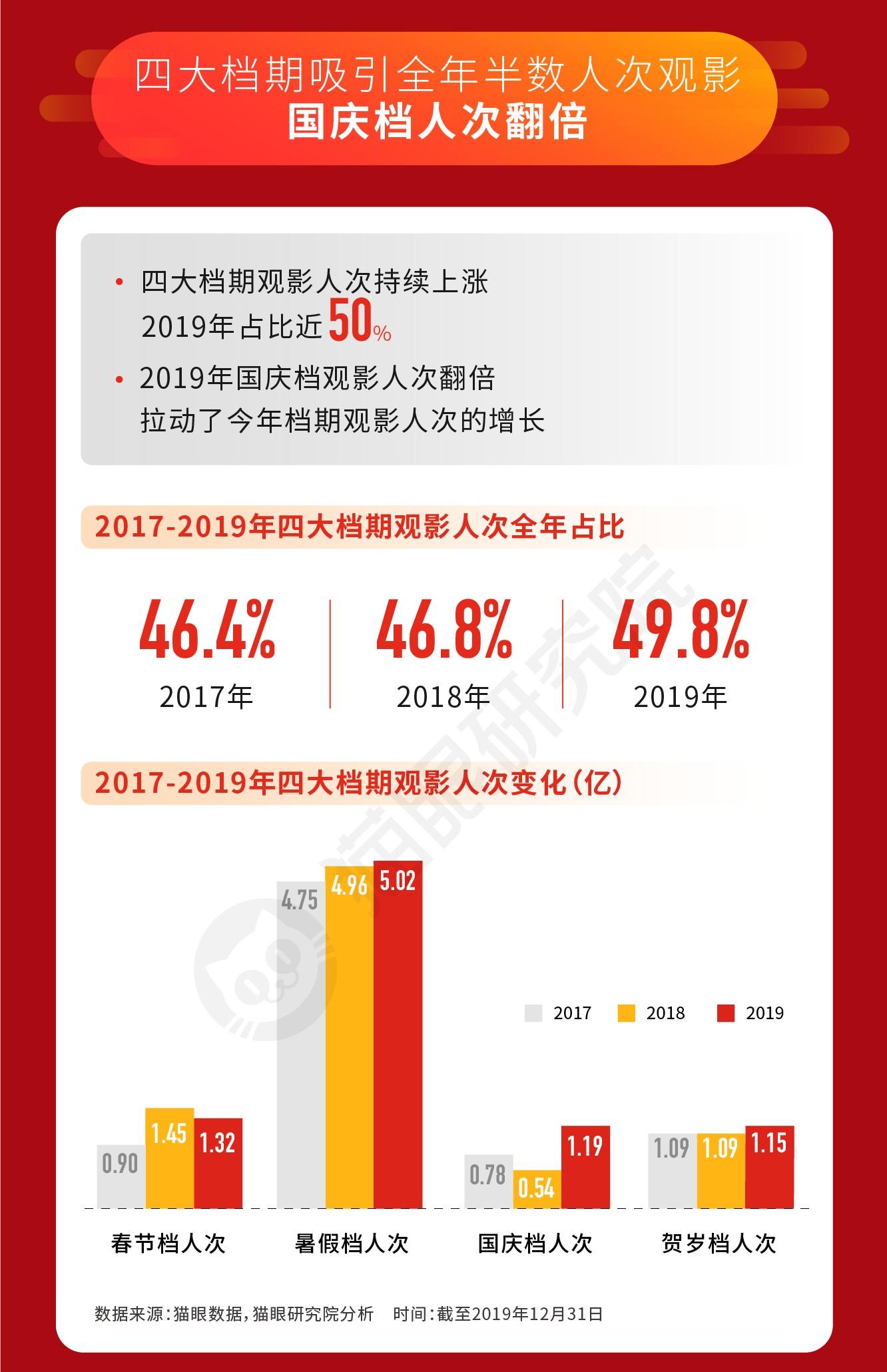猫眼(01896)数据:总票房再达新高 中国影视行业正经历哪些积极变化?