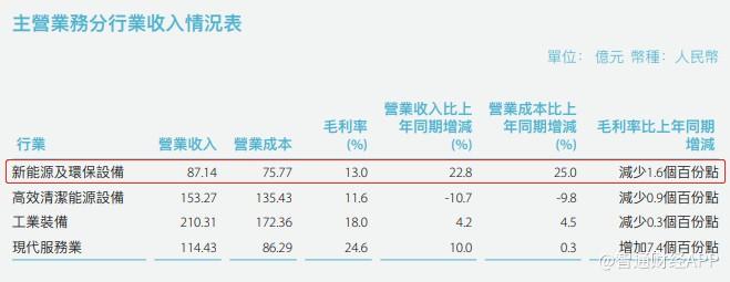 分拆风电业务于科创板独立上市,上海电气(02727)业绩能否迎来转机?